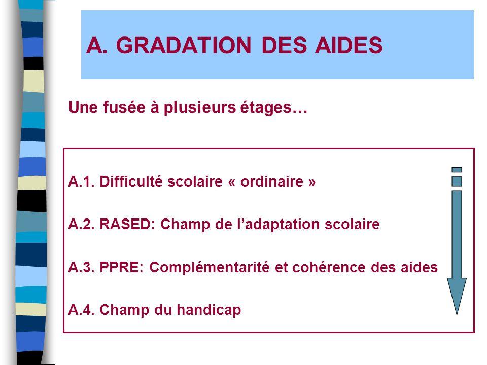 A. GRADATION DES AIDES A.1. Difficulté scolaire « ordinaire » A.2. RASED: Champ de ladaptation scolaire A.3. PPRE: Complémentarité et cohérence des ai