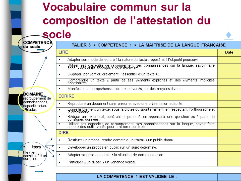 Vocabulaire commun sur la composition de lattestation du socle COMPETENCE du socle PALIER 3 COMPETENCE 1 LA MAITRISE DE LA LANGUE FRANÇAISE LIRE Date