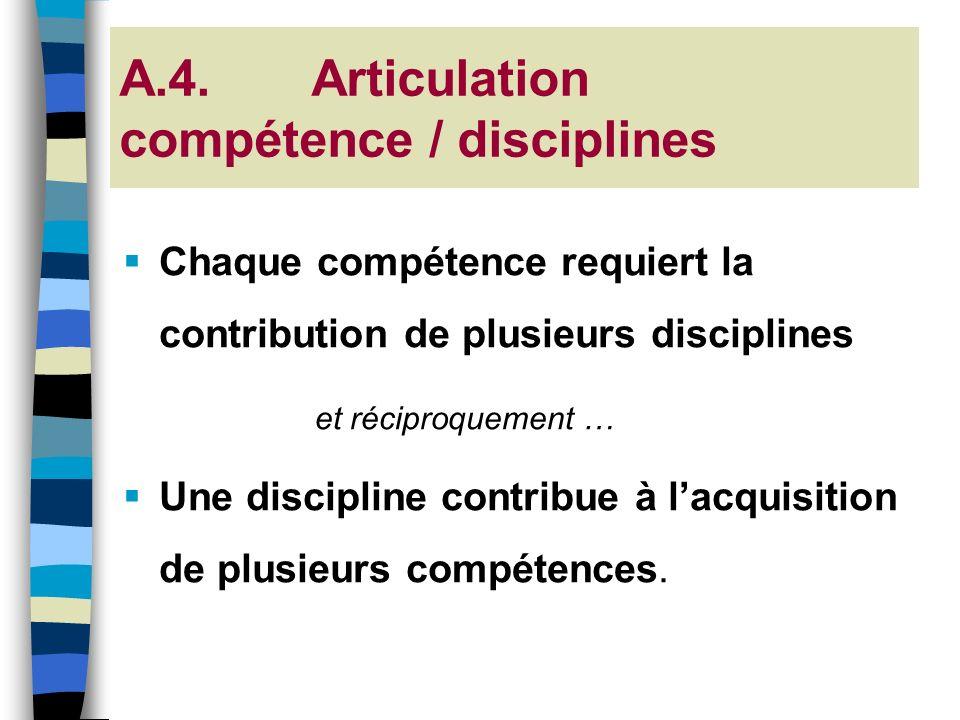 A.4. Articulation compétence / disciplines Chaque compétence requiert la contribution de plusieurs disciplines et réciproquement … Une discipline cont