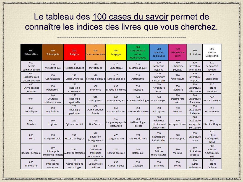 Le tableau des 100 cases du savoir permet de connaître les indices des livres que vous cherchez.