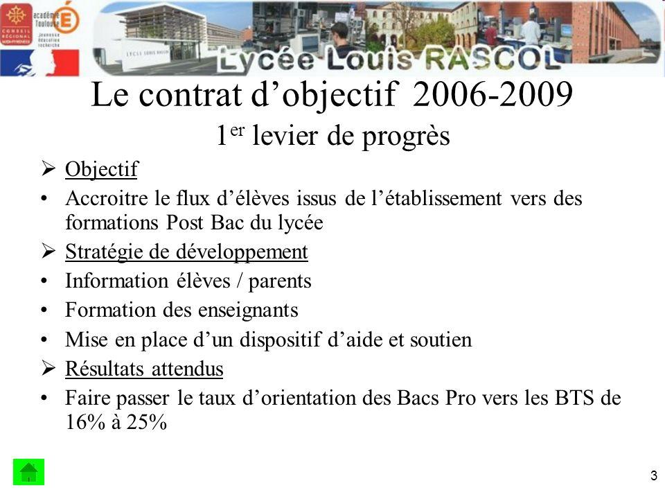 4 Taux de fréquentation Année scolaire Bac Pro / BTS Taux de fréquentation 2002/200310/1695,9 % 2003/20047/1734 % 2004/200515/1509,8 % 2007/200825/15815,8 % 2008/200939/16323,9 %