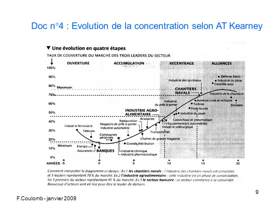 F.Coulomb - janvier 2009 9 Doc n°4 : Evolution de la concentration selon AT Kearney