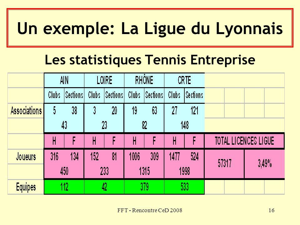 FFT - Rencontre CeD 200816 Un exemple: La Ligue du Lyonnais Les statistiques Tennis Entreprise