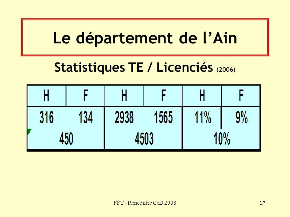 FFT - Rencontre CeD 200817 Le département de lAin Statistiques TE / Licenciés (2006)
