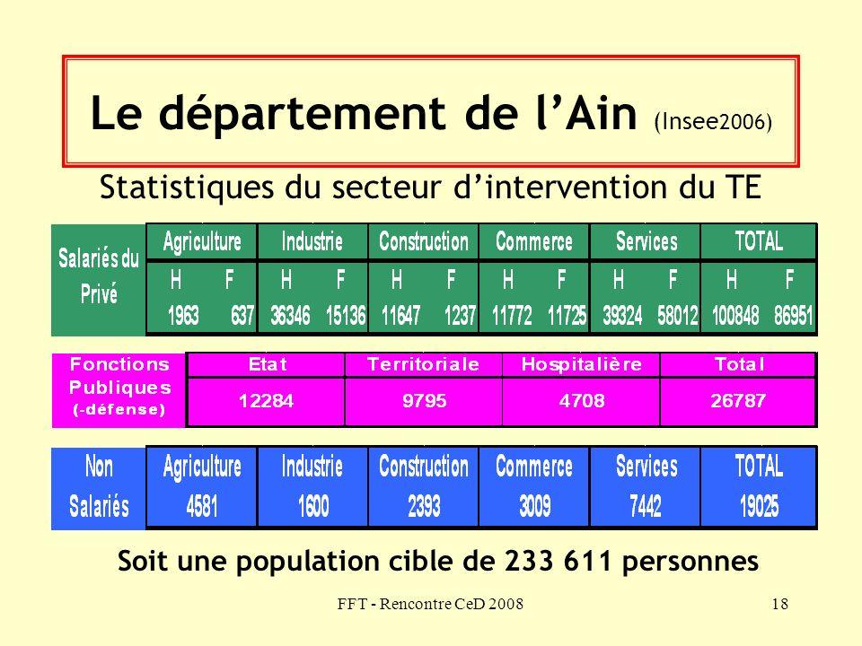 FFT - Rencontre CeD 200818 Le département de lAin (Insee 2006) Statistiques du secteur dintervention du TE Soit une population cible de 233 611 person