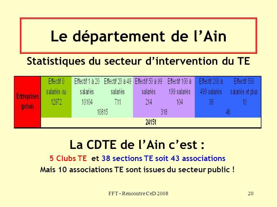 FFT - Rencontre CeD 200820 Le département de lAin Statistiques du secteur dintervention du TE La CDTE de lAin cest : 5 Clubs TE et 38 sections TE soit