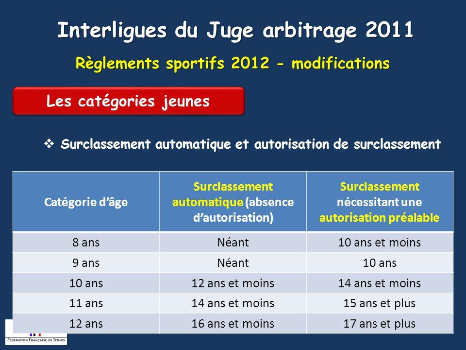 Règlements sportifs 2012 - modifications Surclassement automatique et autorisation de surclassement des joueurs de 13 ans et plus Interligues du Juge arbitrage 2011 Surclassement automatique pour participer aux compétitions individuelles et par équipes dans toutes les catégories des jeunes supérieures et en catégorie senior.