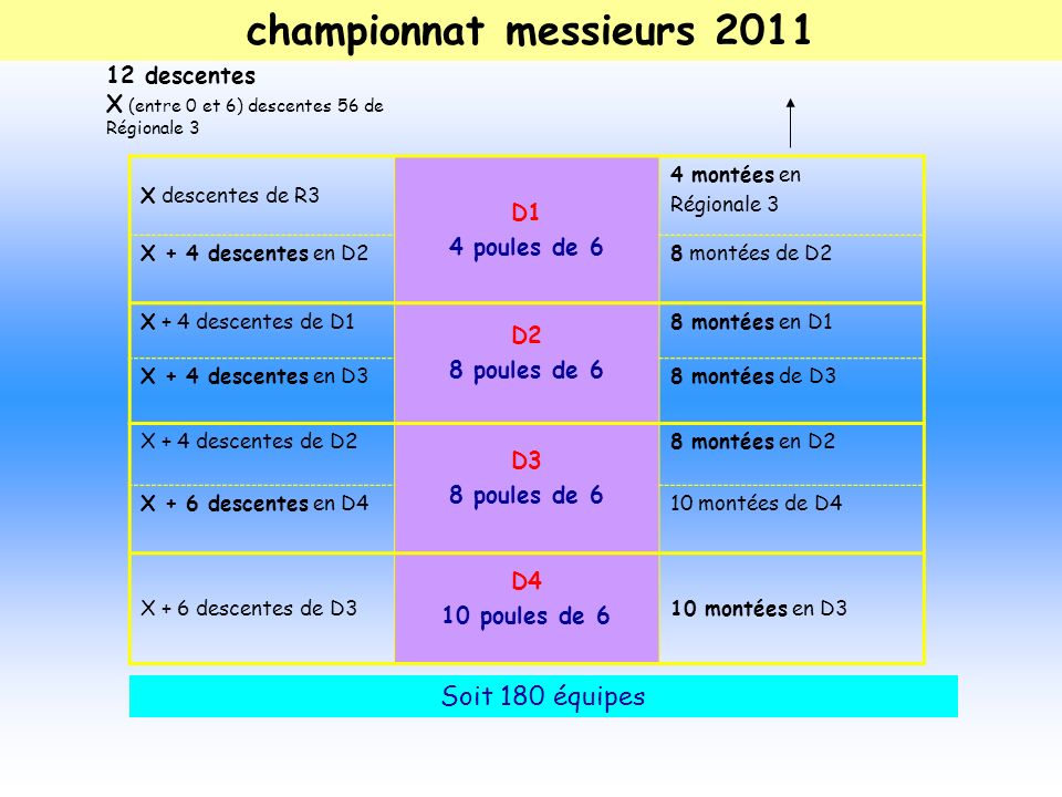 championnat messieurs 2011 X descentes de R3 D1 4 poules de 6 4 montées en Régionale 3 X + 4 descentes en D28 montées de D2 X + 4 descentes de D1 D2 8 poules de 6 8 montées en D1 X + 4 descentes en D38 montées de D3 X + 4 descentes de D2 D3 8 poules de 6 8 montées en D2 X + 6 descentes en D410 montées de D4 X + 6 descentes de D3 D4 10 poules de 6 10 montées en D3 12 descentes X (entre 0 et 6) descentes 56 de Régionale 3 Soit 180 équipes