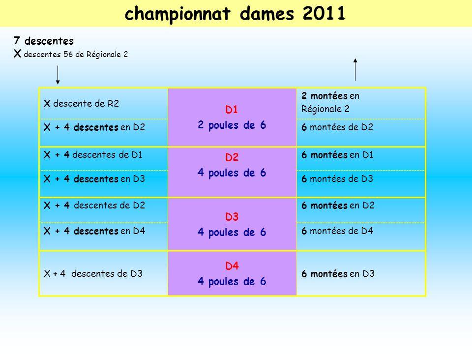 X descente de R2 D1 2 poules de 6 2 montées en Régionale 2 X + 4 descentes en D26 montées de D2 X + 4 descentes de D1 D2 4 poules de 6 6 montées en D1 X + 4 descentes en D36 montées de D3 X + 4 descentes de D2 D3 4 poules de 6 6 montées en D2 X + 4 descentes en D46 montées de D4 X + 4 descentes de D3 D4 4 poules de 6 6 montées en D3 championnat dames 2011 7 descentes X descentes 56 de Régionale 2