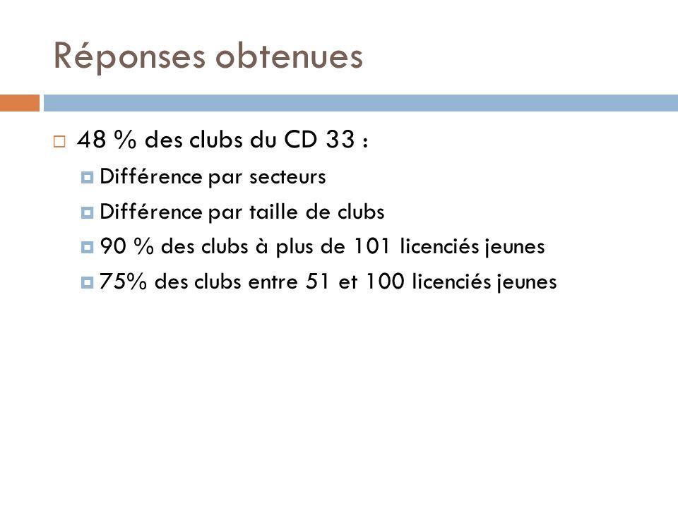 Réponses obtenues 48 % des clubs du CD 33 : Différence par secteurs Différence par taille de clubs 90 % des clubs à plus de 101 licenciés jeunes 75% des clubs entre 51 et 100 licenciés jeunes