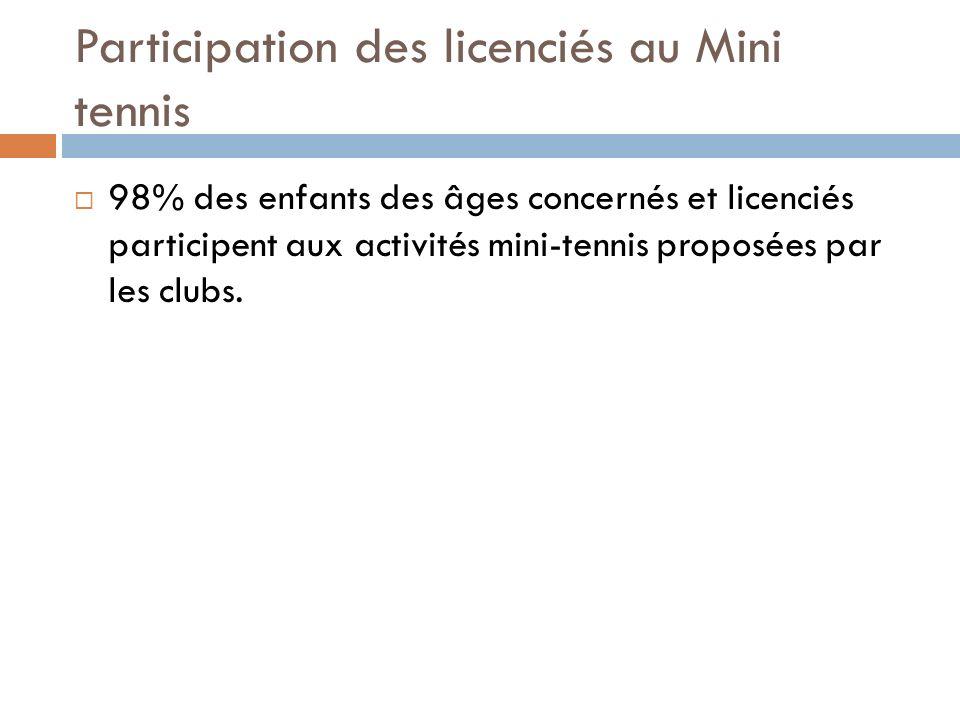 Participation des licenciés au Mini tennis 98% des enfants des âges concernés et licenciés participent aux activités mini-tennis proposées par les clubs.