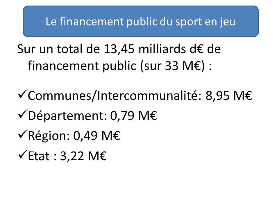 Sur un total de 13,45 milliards d de financement public (sur 33 M) : Communes/Intercommunalité: 8,95 M Département: 0,79 M Région: 0,49 M Etat : 3,22 M Le financement public du sport en jeu