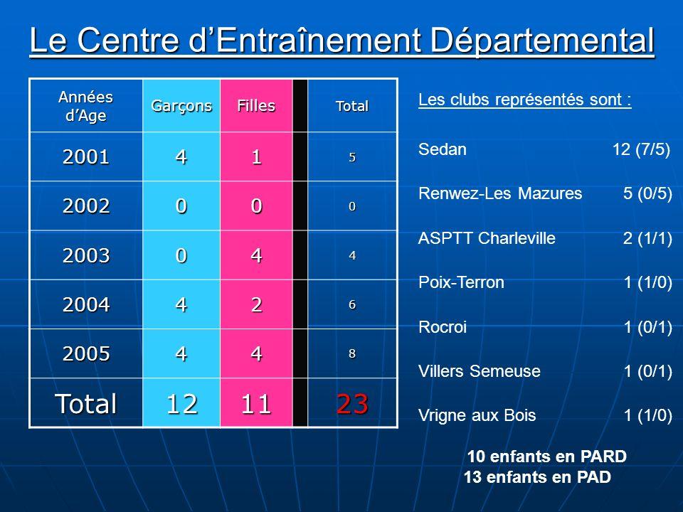 Le Centre dEntraînement Départemental Années dAge GarçonsFillesTotal2001415 2002000 2003044 2004426 2005448 Total121123 Les clubs représentés sont : S