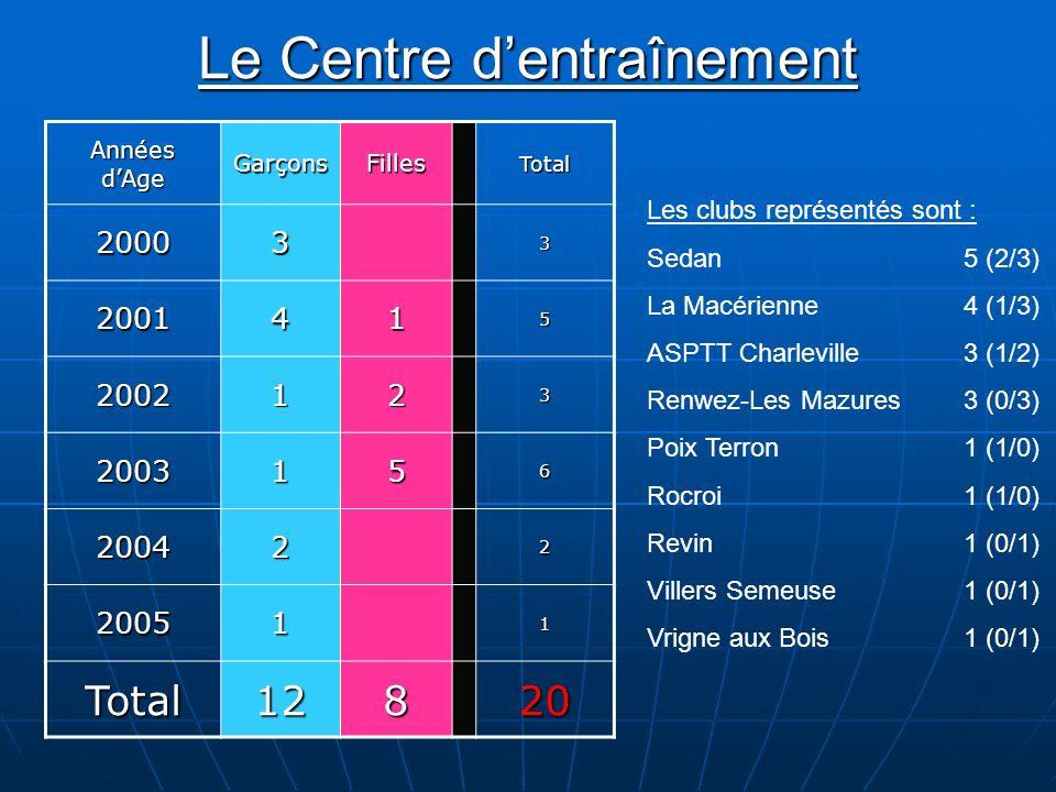 Le Centre dentraînement Années dAge GarçonsFillesTotal200033 2001415 2002123 2003156 200422 200511 Total12820 Les clubs représentés sont : Sedan5 (2/3) La Macérienne4 (1/3) ASPTT Charleville3 (1/2) Renwez-Les Mazures3 (0/3) Poix Terron1 (1/0) Rocroi1 (1/0) Revin1 (0/1) Villers Semeuse1 (0/1) Vrigne aux Bois1 (0/1)