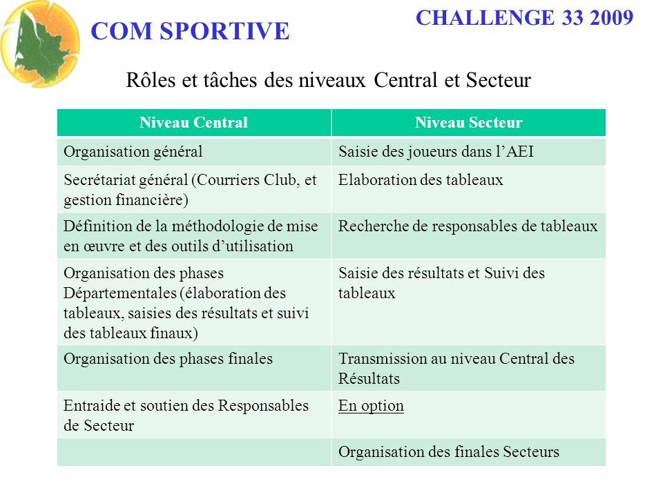 COM SPORTIVE CHALLENGE 33 2009 Rôles et tâches des niveaux Central et Secteur Niveau CentralNiveau Secteur Organisation généralSaisie des joueurs dans