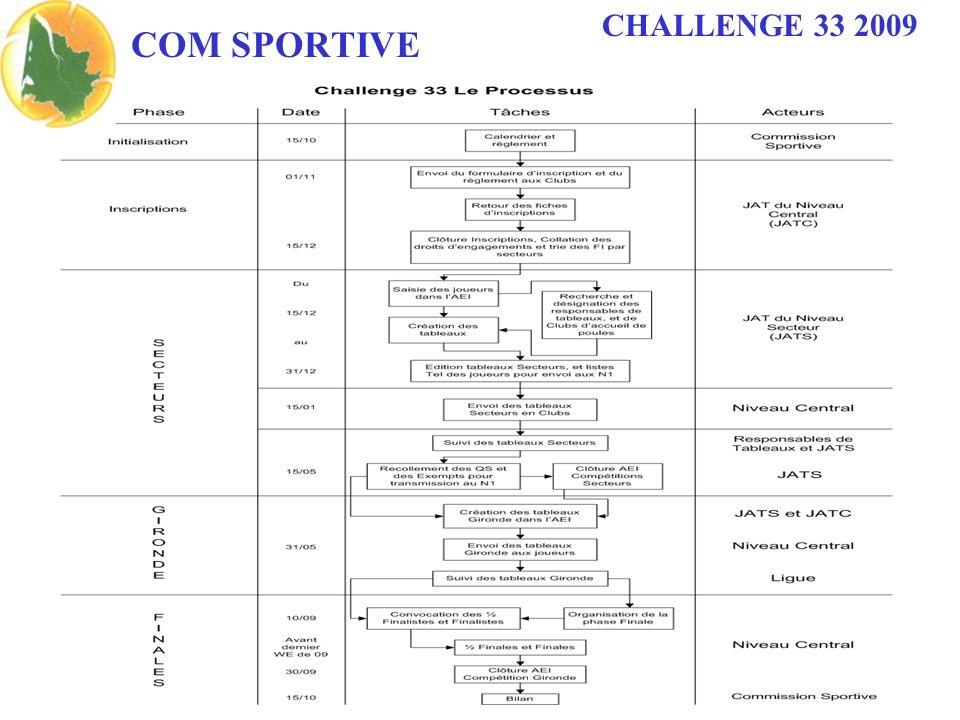 COM SPORTIVE CHALLENGE 33 2009