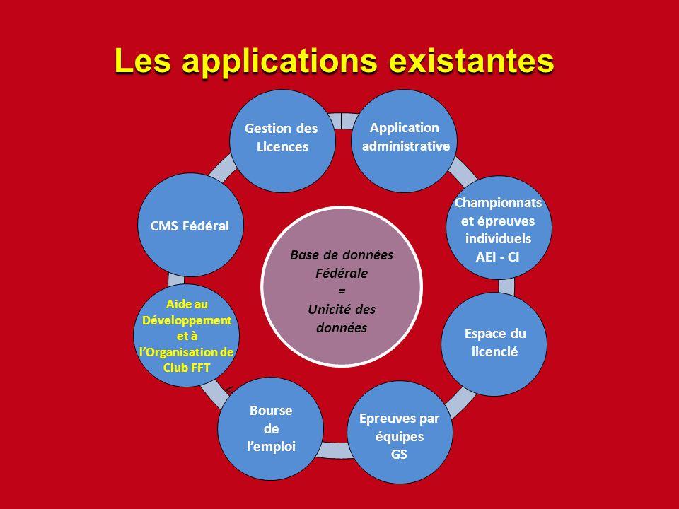 Les applications existantes Base de données Fédérale = Unicité des données Championnats et épreuves individuels AEI - CI < Application administrative