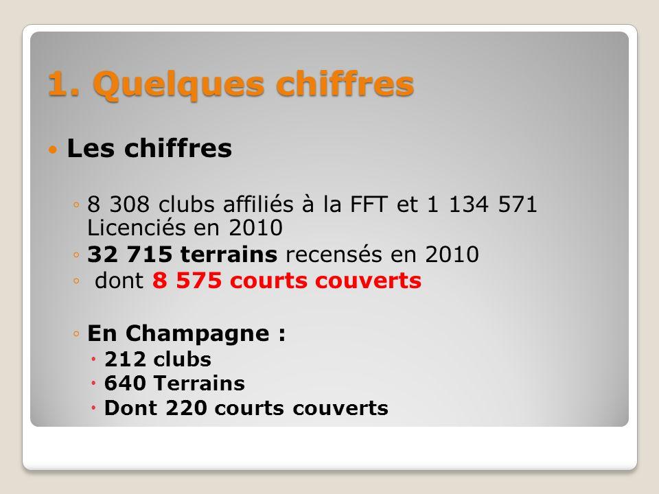 1. Quelques chiffres Les chiffres 8 308 clubs affiliés à la FFT et 1 134 571 Licenciés en 2010 32 715 terrains recensés en 2010 dont 8 575 courts couv