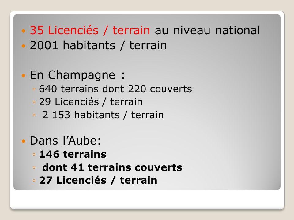 35 Licenciés / terrain au niveau national 2001 habitants / terrain En Champagne : 640 terrains dont 220 couverts 29 Licenciés / terrain 2 153 habitant