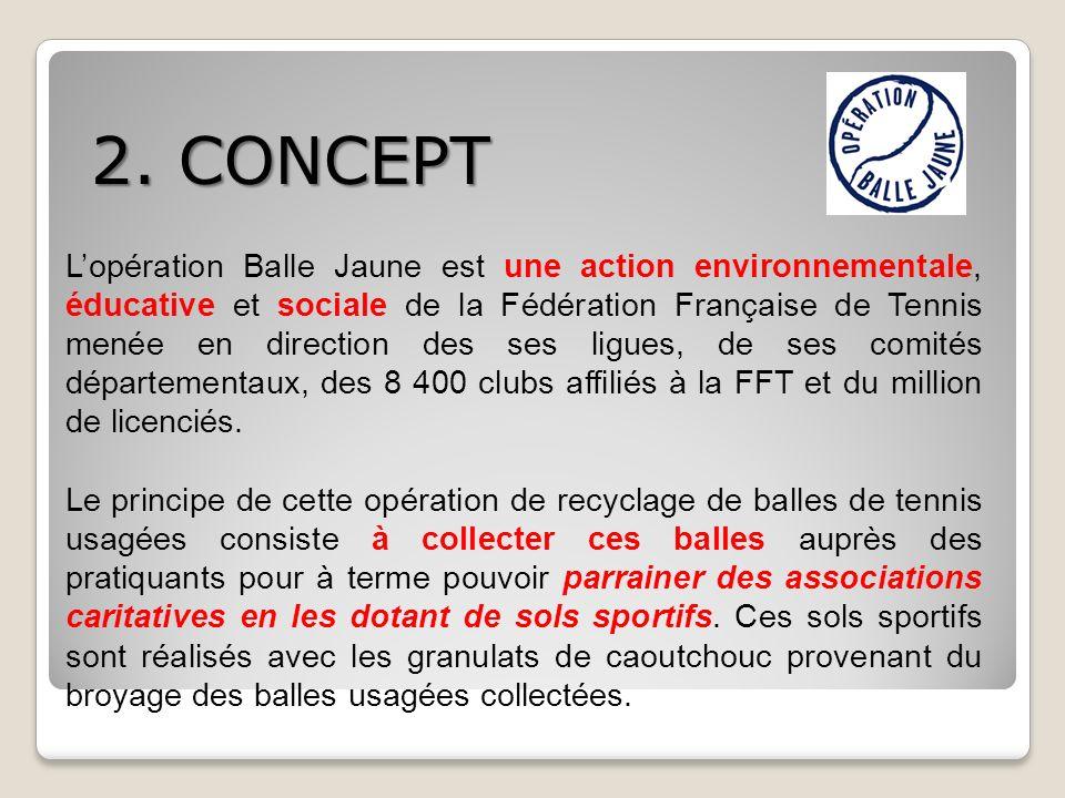 Lopération Balle Jaune est une action environnementale, éducative et sociale de la Fédération Française de Tennis menée en direction des ses ligues, d