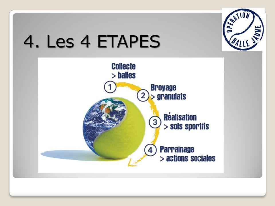 4. Les 4 ETAPES