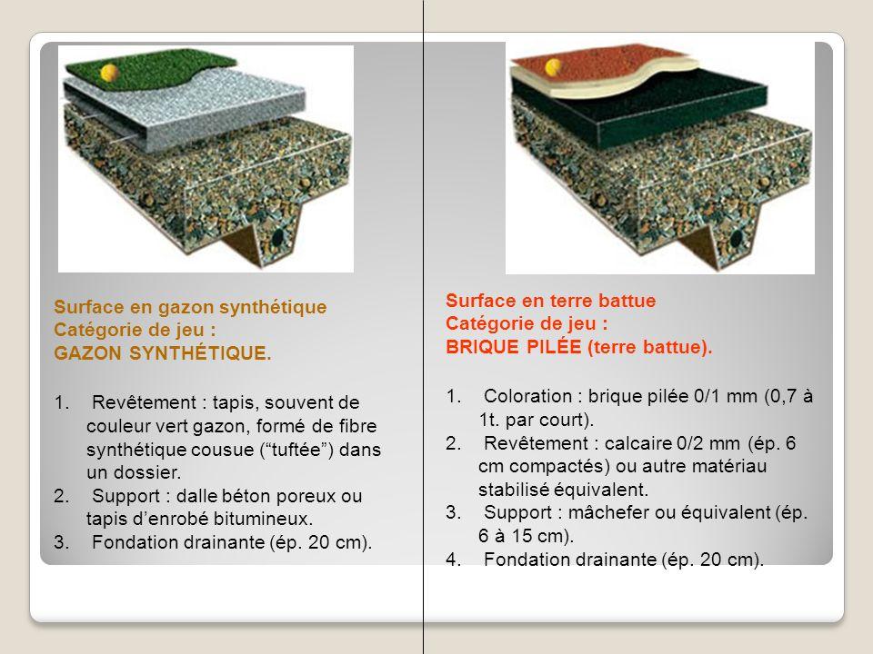 Surface en gazon synthétique Catégorie de jeu : GAZON SYNTHÉTIQUE. 1. Revêtement : tapis, souvent de couleur vert gazon, formé de fibre synthétique co