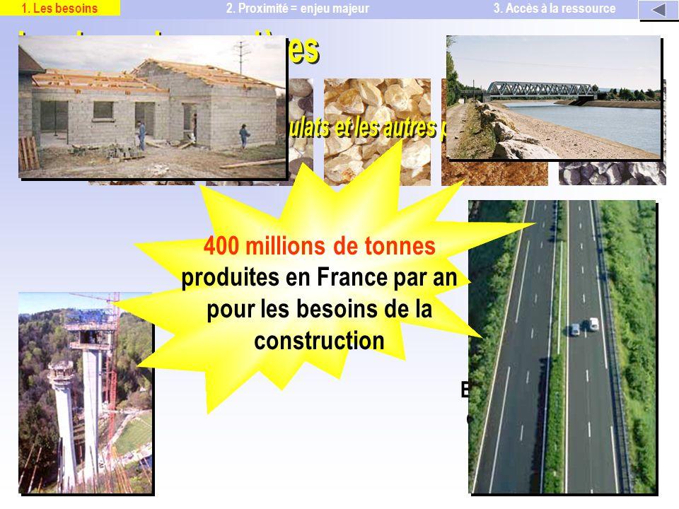 400 millions de tonnes produites en France par an pour les besoins de la construction représentent 85 % du béton (préfabrication et BPE) 95% des enrobés 2.