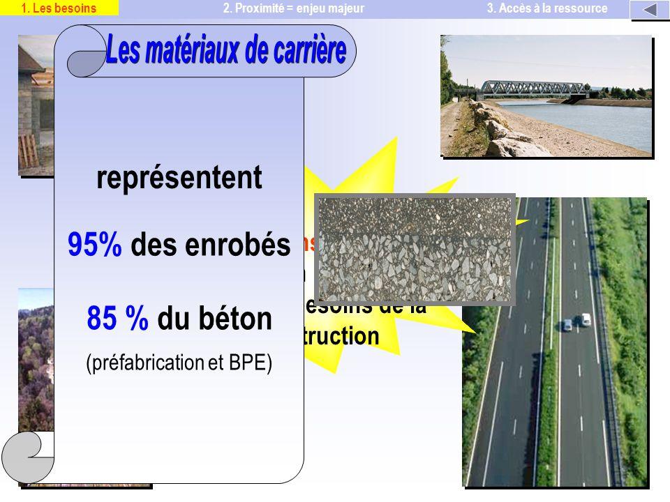 représentent 85 % du béton (préfabrication et BPE) 95% des enrobés 2.