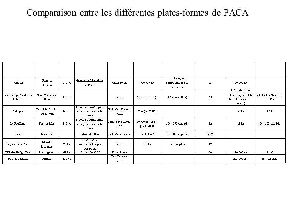Comparaison entre les différentes plates-formes de PACA