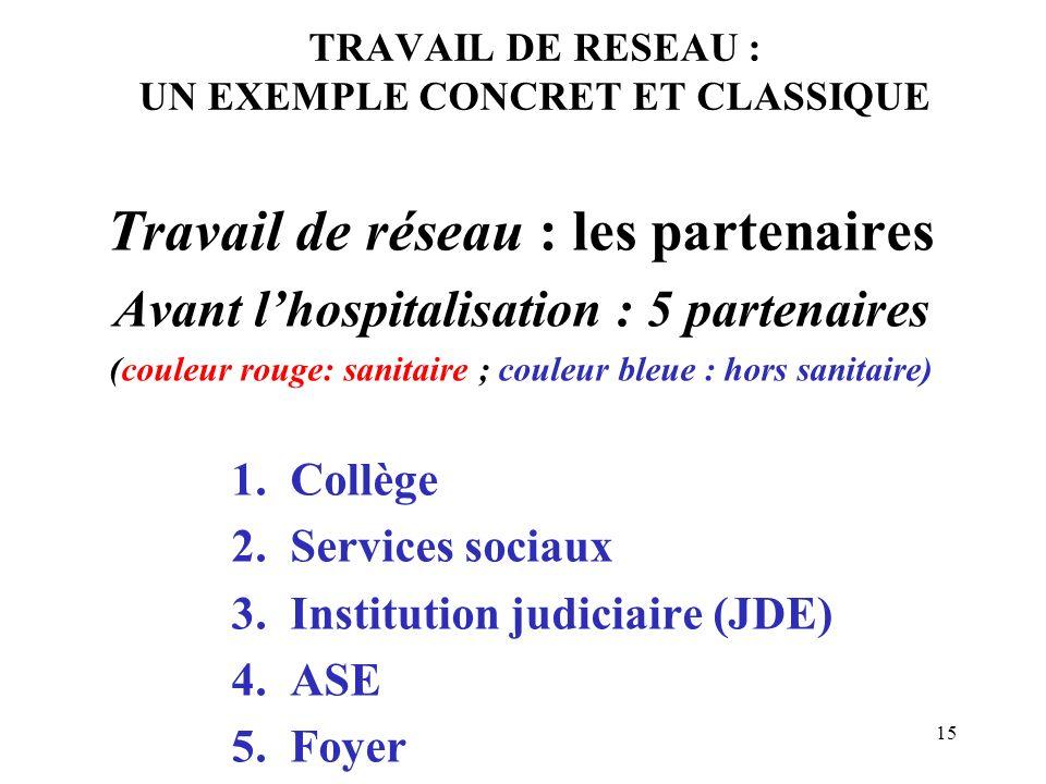 15 TRAVAIL DE RESEAU : UN EXEMPLE CONCRET ET CLASSIQUE Travail de réseau : les partenaires Avant lhospitalisation : 5 partenaires (couleur rouge: sani