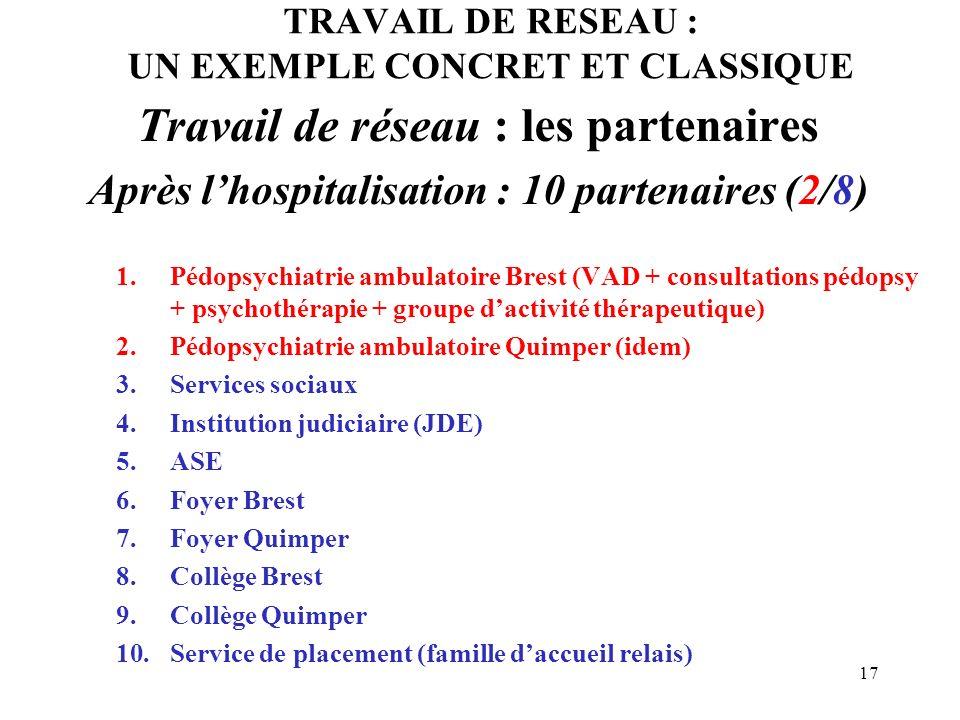 17 TRAVAIL DE RESEAU : UN EXEMPLE CONCRET ET CLASSIQUE Travail de réseau : les partenaires Après lhospitalisation : 10 partenaires (2/8) 1.Pédopsychia