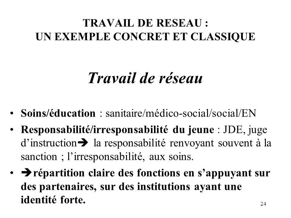 24 TRAVAIL DE RESEAU : UN EXEMPLE CONCRET ET CLASSIQUE Travail de réseau Soins/éducation : sanitaire/médico-social/social/EN Responsabilité/irresponsa
