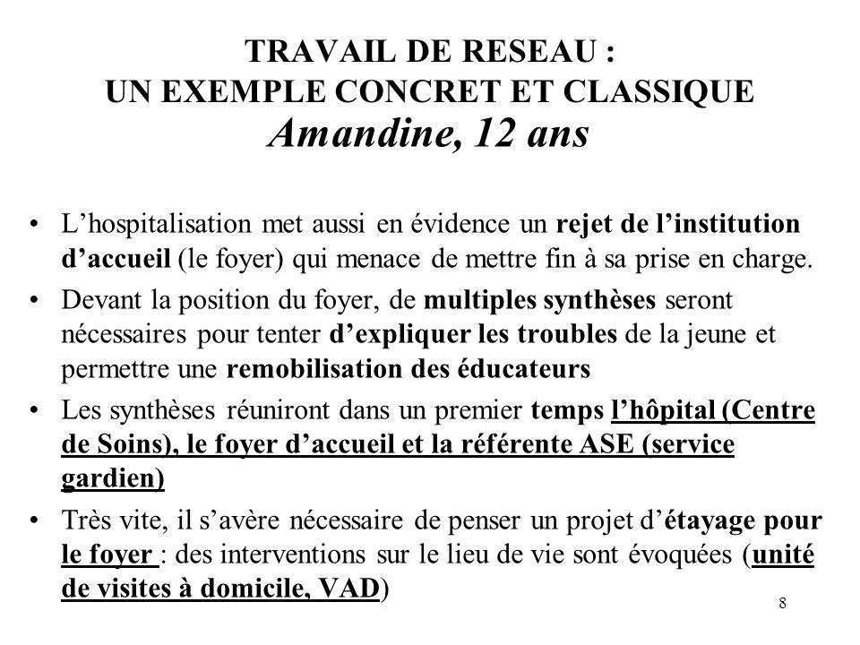 8 TRAVAIL DE RESEAU : UN EXEMPLE CONCRET ET CLASSIQUE Amandine, 12 ans Lhospitalisation met aussi en évidence un rejet de linstitution daccueil (le fo