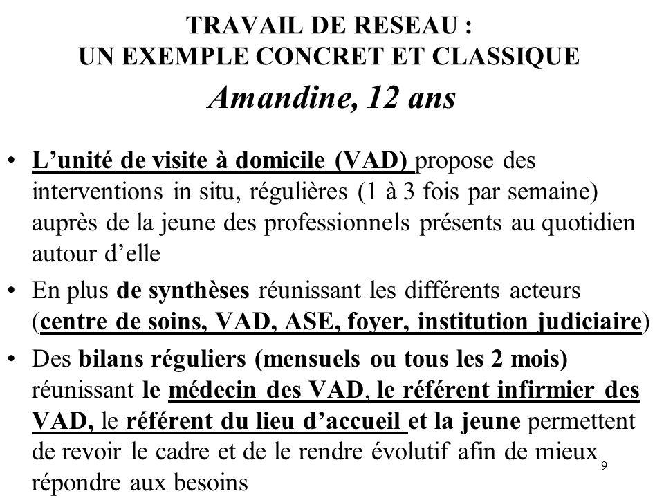9 TRAVAIL DE RESEAU : UN EXEMPLE CONCRET ET CLASSIQUE Amandine, 12 ans Lunité de visite à domicile (VAD) propose des interventions in situ, régulières