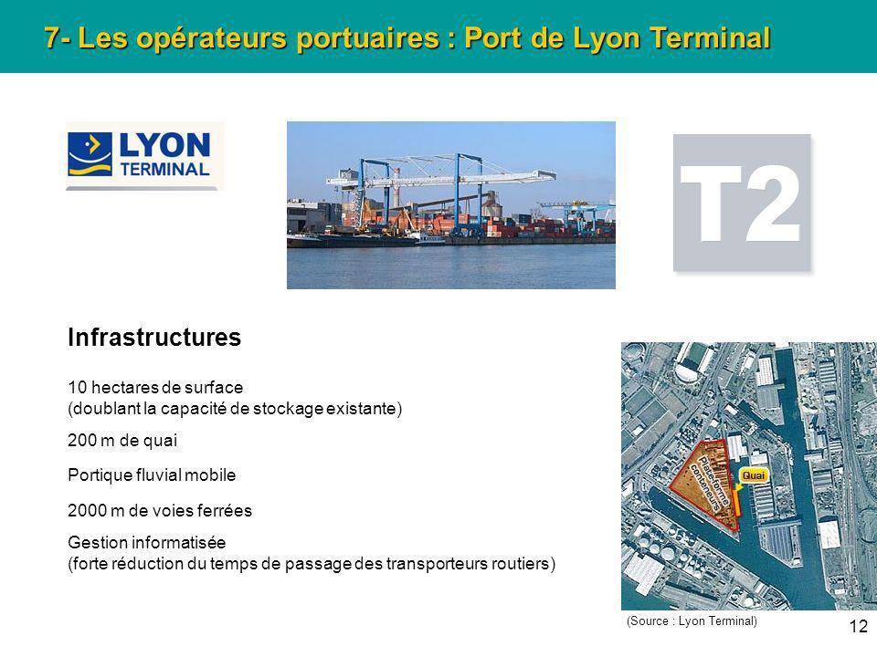 12 7- Les opérateurs portuaires : Port de Lyon Terminal Infrastructures 10 hectares de surface (doublant la capacité de stockage existante) 200 m de q