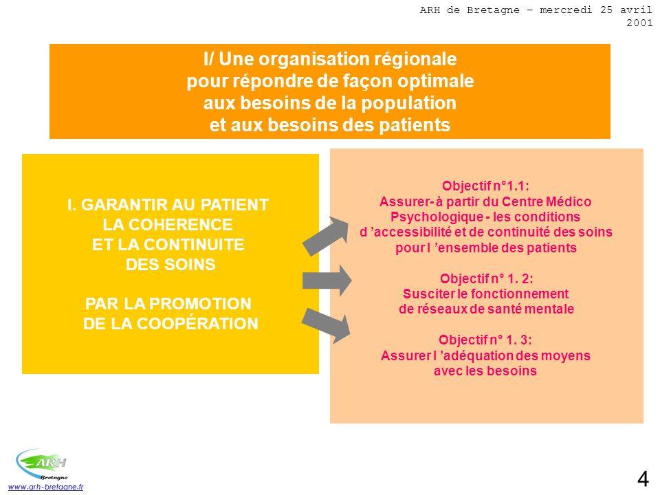www.arh-bretagne.fr 5 I/ Une organisation régionale pour répondre de façon optimale aux besoins de la population et aux besoins des patients I.2 GARANTIR UNE RÉPONSE ADAPTÉE À DES BESOINS SPÉCIFIQUES EN LIEN AVEC LES AUTRES DISPOSITIFS DE PRISE EN CHARGE Objectif n°2.2: Assurer une réponse adaptée à des besoins de santé publique Objectif n°2.1: Assurer une réponse adaptée à des besoins de populations particulières ARH de Bretagne – mercredi 25 avril 2001