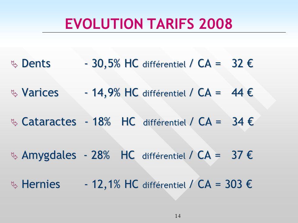 14 EVOLUTION TARIFS 2008 Dents - 30,5% HC différentiel / CA = 32 Dents - 30,5% HC différentiel / CA = 32 Varices - 14,9% HC différentiel / CA = 44 Varices - 14,9% HC différentiel / CA = 44 Cataractes - 18% HC différentiel / CA = 34 Cataractes - 18% HC différentiel / CA = 34 Amygdales - 28% HC différentiel / CA = 37 Amygdales - 28% HC différentiel / CA = 37 Hernies - 12,1% HC différentiel / CA = 303 Hernies - 12,1% HC différentiel / CA = 303
