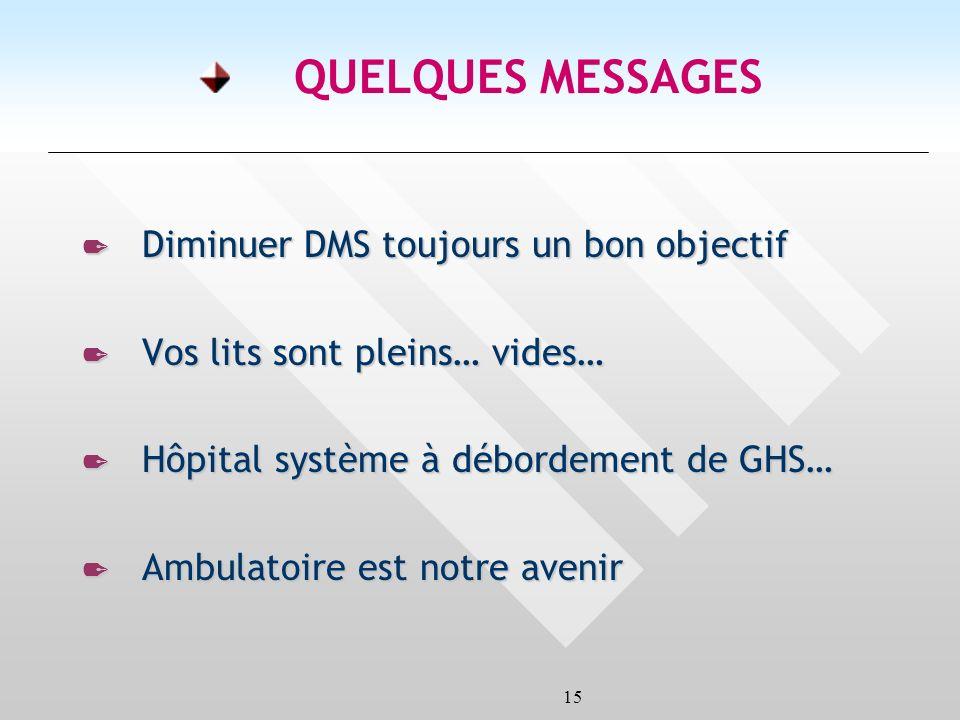 15 QUELQUES MESSAGES 2 Diminuer DMS toujours un bon objectif 2 Vos lits sont pleins… vides… 2 Hôpital système à débordement de GHS… 2 Ambulatoire est notre avenir