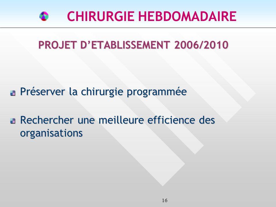 16 CHIRURGIE HEBDOMADAIRE PROJET DETABLISSEMENT 2006/2010 Préserver la chirurgie programmée Rechercher une meilleure efficience des organisations CHIRURGIE HEBDOMADAIRE