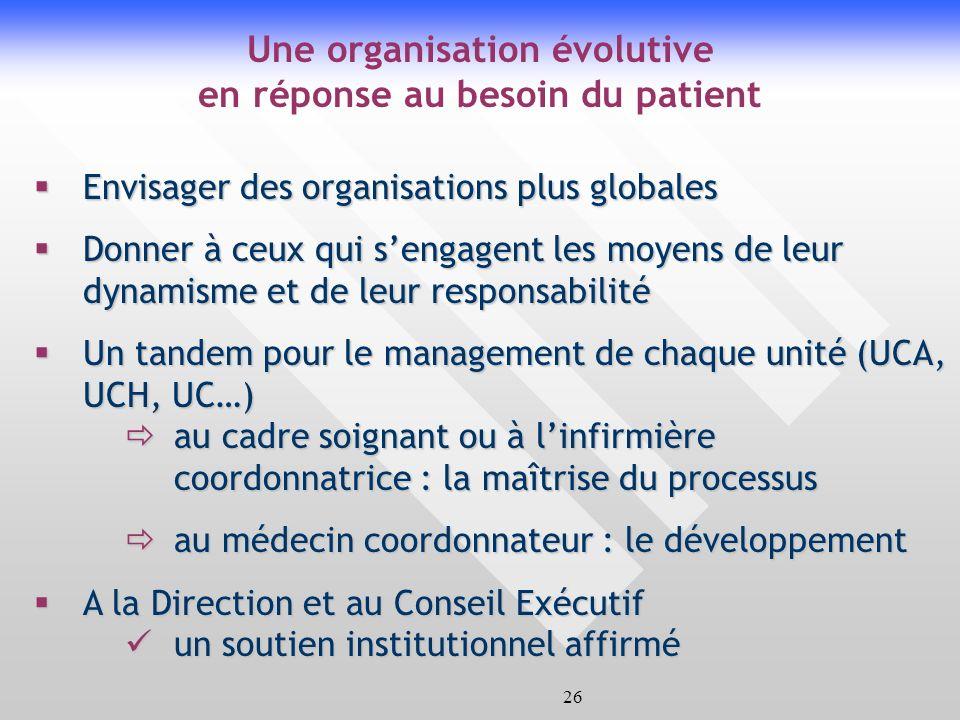 26 Envisager des organisations plus globales Envisager des organisations plus globales Donner à ceux qui sengagent les moyens de leur dynamisme et de leur responsabilité Donner à ceux qui sengagent les moyens de leur dynamisme et de leur responsabilité Un tandem pour le management de chaque unité (UCA, UCH, UC…) Un tandem pour le management de chaque unité (UCA, UCH, UC…) au cadre soignant ou à linfirmière coordonnatrice : la maîtrise du processus au cadre soignant ou à linfirmière coordonnatrice : la maîtrise du processus au médecin coordonnateur : le développement au médecin coordonnateur : le développement A la Direction et au Conseil Exécutif A la Direction et au Conseil Exécutif un soutien institutionnel affirmé un soutien institutionnel affirmé Une organisation évolutive en réponse au besoin du patient