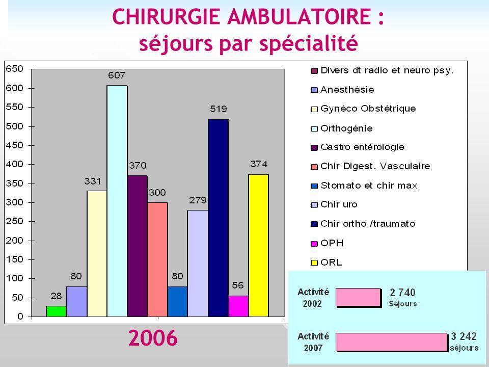 3 CHIRURGIE AMBULATOIRE : séjours par spécialité 2006