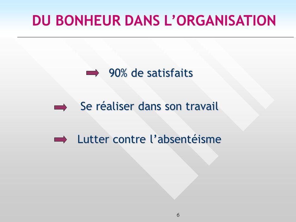 6 DU BONHEUR DANS LORGANISATION 90% de satisfaits Se réaliser dans son travail Lutter contre labsentéisme