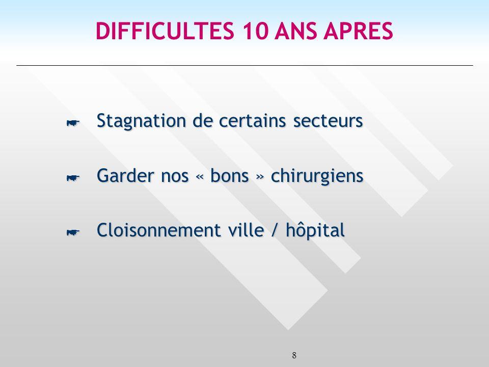 8 DIFFICULTES 10 ANS APRES * Stagnation de certains secteurs * Garder nos « bons » chirurgiens * Cloisonnement ville / hôpital