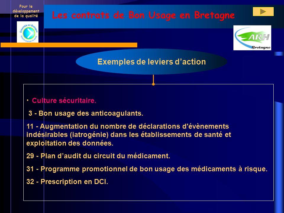 Pour le développement de la qualité Les contrats de Bon Usage en Bretagne Exemples de leviers daction Culture sécuritaire. 3 - Bon usage des anticoagu