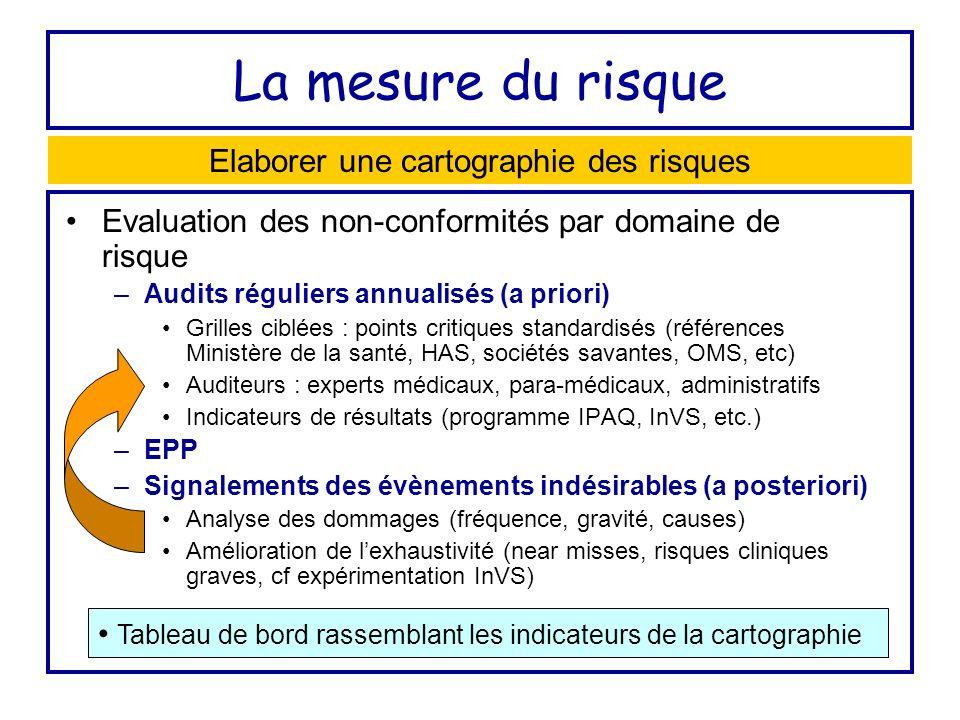 La mesure du risque Evaluation des non-conformités par domaine de risque –Audits réguliers annualisés (a priori) Grilles ciblées : points critiques st