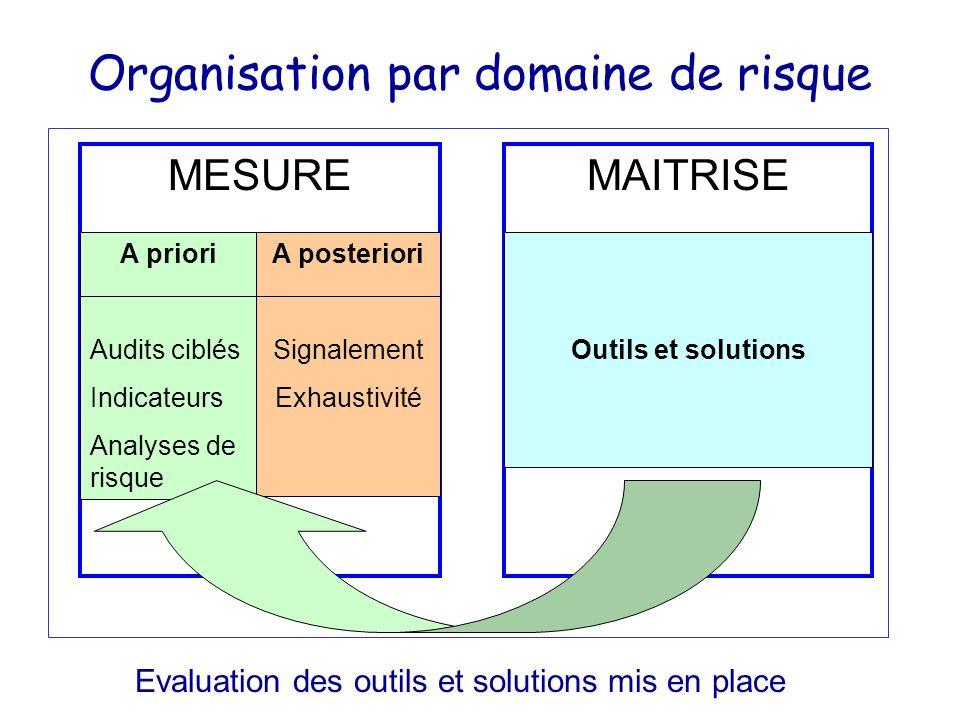 Organisation par domaine de risque MESURE A priori Audits ciblés Indicateurs Analyses de risque A posteriori Signalement Exhaustivité MAITRISE Outils