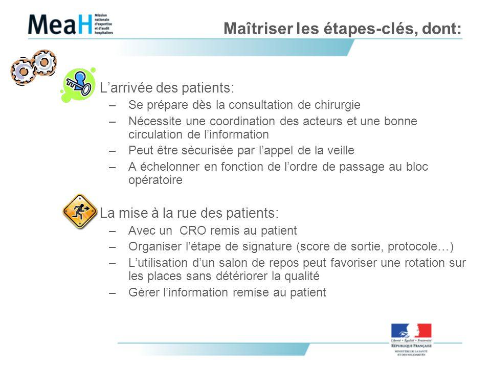 Maîtriser les étapes-clés, dont: Larrivée des patients: –Se prépare dès la consultation de chirurgie –Nécessite une coordination des acteurs et une bo