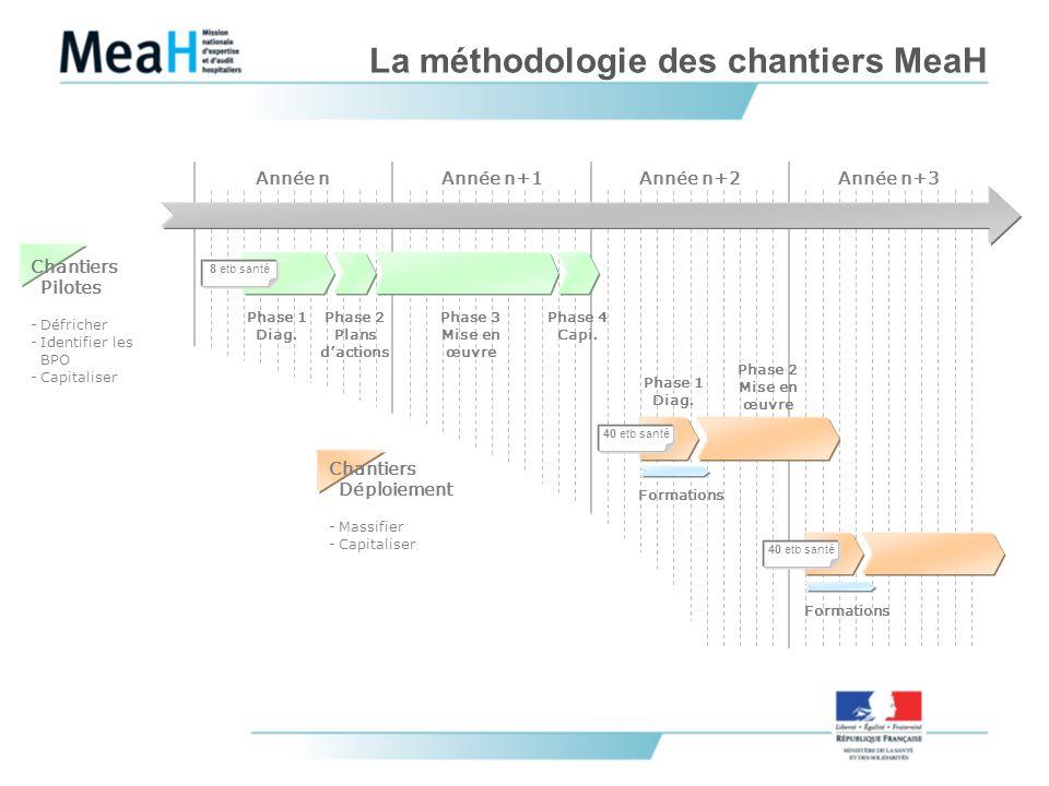 La méthodologie des chantiers MeaH Année n+1Année n+2Année n+3 Phase 1 Diag. Phase 2 Plans dactions Phase 4 Capi. Phase 3 Mise en œuvre Phase 1 Diag.