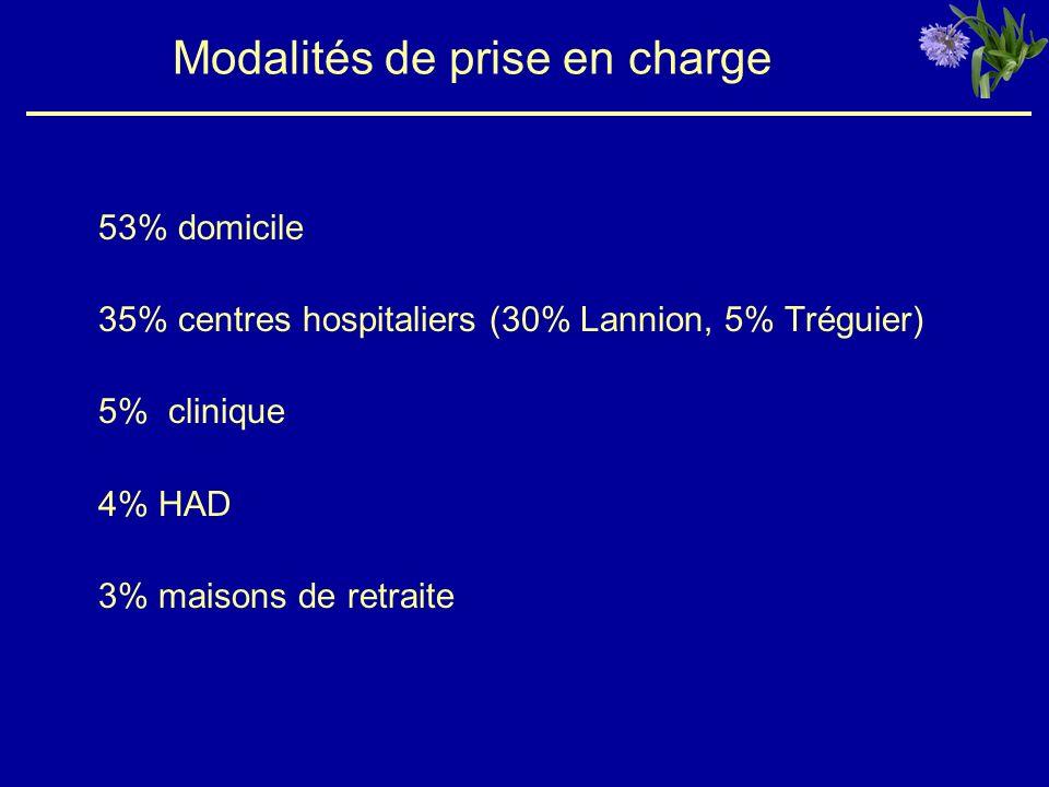 Modalités de prise en charge 53% domicile 35% centres hospitaliers (30% Lannion, 5% Tréguier) 5% clinique 4% HAD 3% maisons de retraite