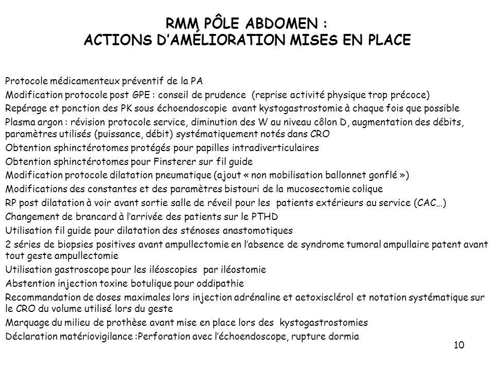 10 Protocole médicamenteux préventif de la PA Modification protocole post GPE : conseil de prudence (reprise activité physique trop précoce) Repérage